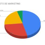 presupuesto marketing