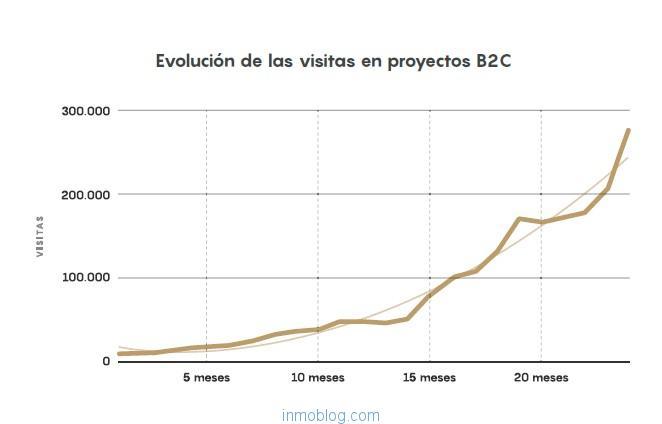 Evolución de las visitas en proyectos B2C