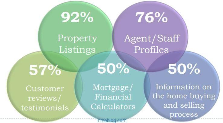 webs immobiliarias características