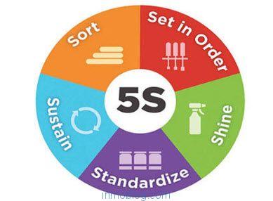 Metodología 5S para el mantenimiento del entorno del trabajo