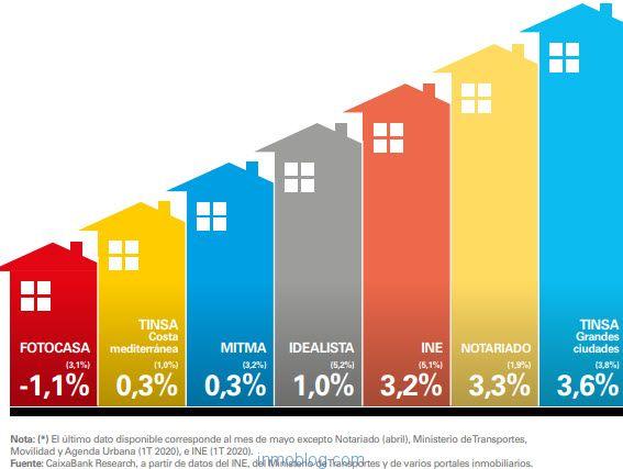 Evolución reciente del precio de la vivienda según varios indicadores