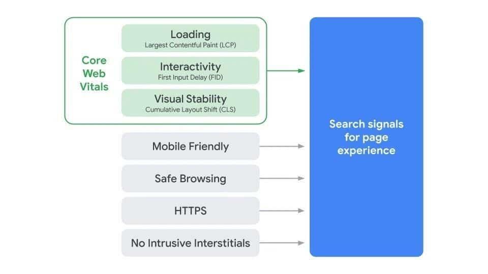 core web vitals google