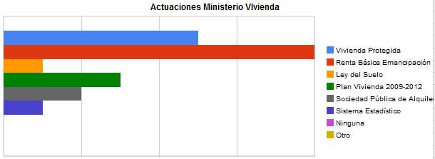 actuaciones ministerio de vivienda