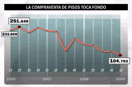 la compraventa de pisos disminuye