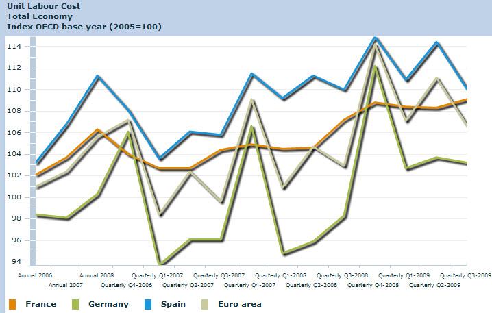 Coste unitario del empleo. Comparativa España Europa. Fuente OCDE