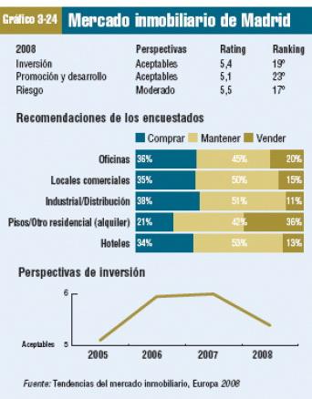 mercado inmobiliario español inversión madrid
