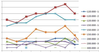 Demanda de viviendas en distintas zonas, segun el precio máximo y habitaciones indicadas por los clientes compradores