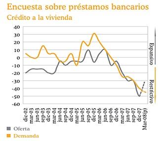 Encuesta préstamos bancarios vivienda