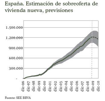 estimación sobreoferta de vivienda nueva españa bbva