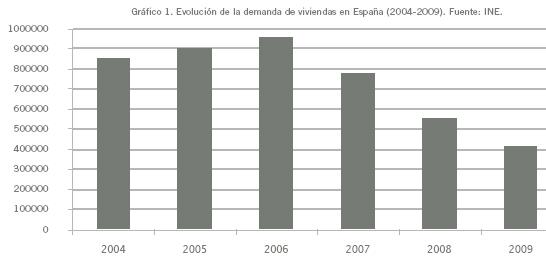 estudio asexor demanda de viviendas en españa