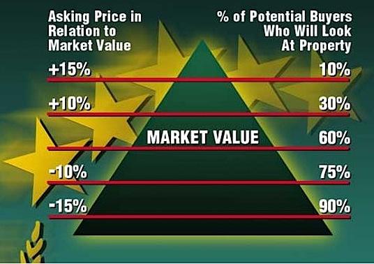 Piramide precio vivienda