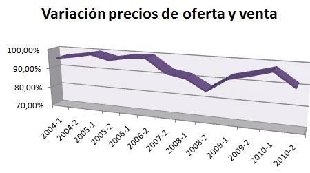 informe-variacionprecios-vivienda-rinconvictoria