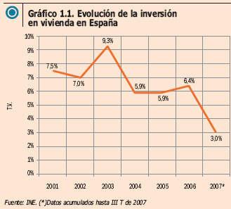 inversion inmobiliaria en españa