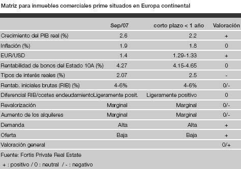 matriz inmuebles comerciales zona euro