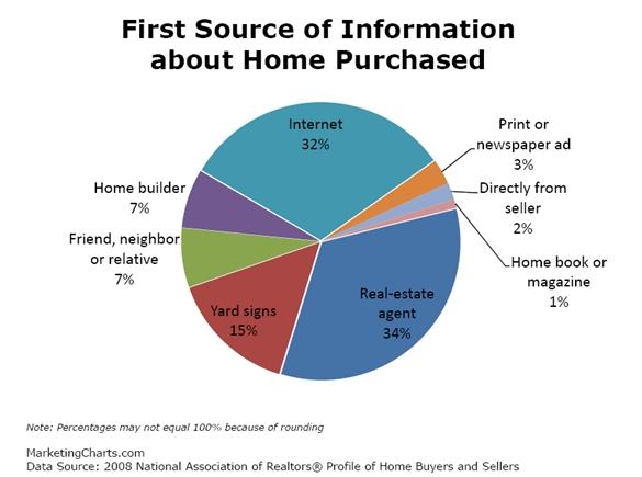 nar acceso a la información para la compra de vivienda