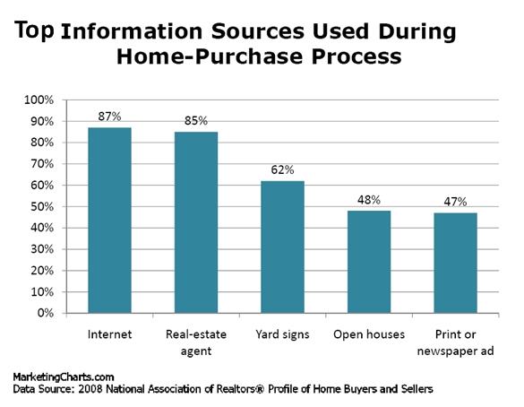 nar información en el proceso de compra de vivienda
