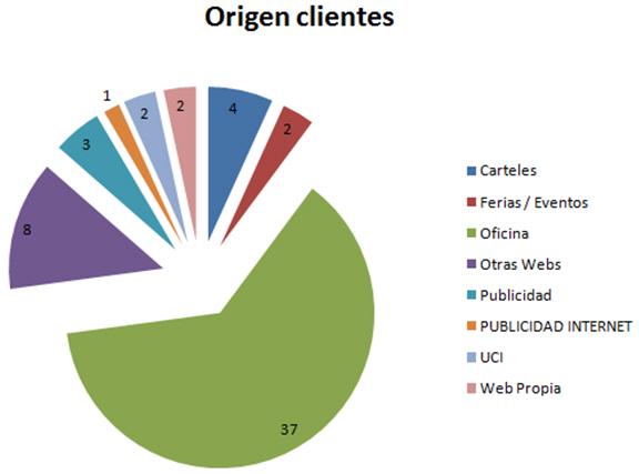 origen-clientes-compradores-vivienda