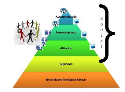 piramide necesidades maslow social media