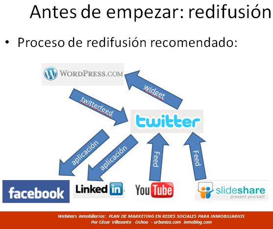 plan de marketing: redifusión de mensajes en herramientas social media
