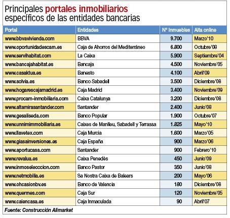 portales inmpbiliarios de bancos y cajas