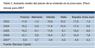 Precios de la vivienda zona euro 2007