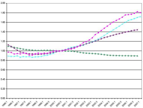 precios vivienda - renta españa