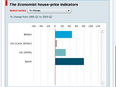 boom inmobiliario en España