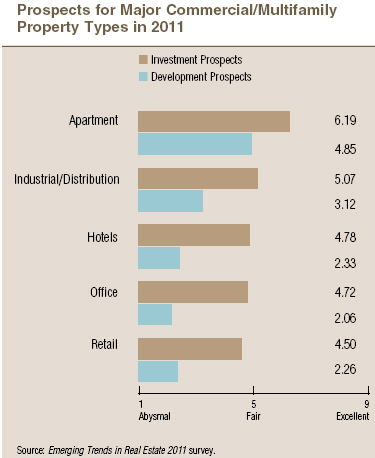 Prospects for Major Commercial/Multifamily Property Types in 2011