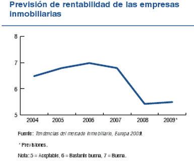rentabilidad inmobiliaria 2009