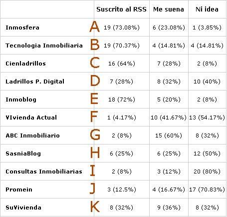 resultados encuesta blogs inmobiliarios