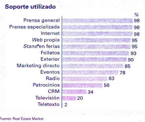 Soportes medios de comunicación promotoras inmobiliarias