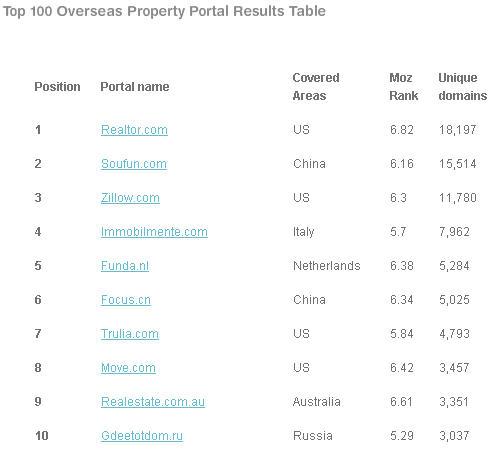 top100 property portal
