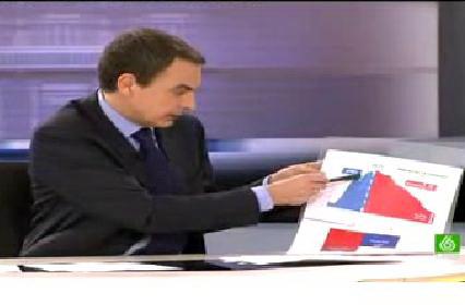 zapatero viienda debate